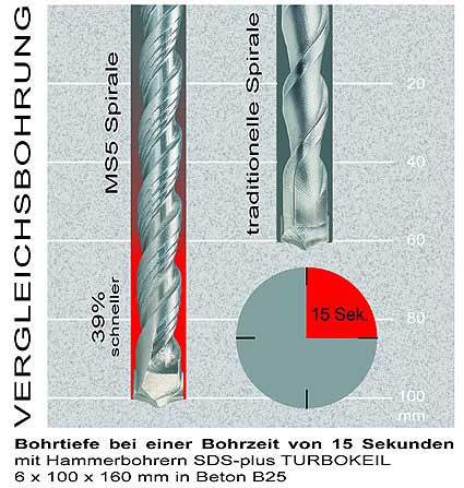 Bohrtiefe Hammerbohrer