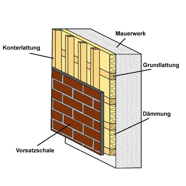 Die Skizze zeigt den Aufbau einer hinterlüfteten Fassade