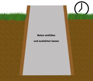 Querschnitt des Lochs mit Beton