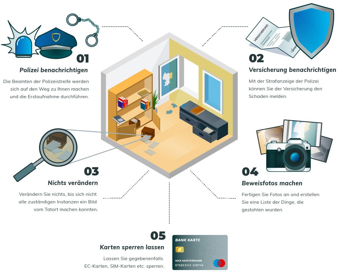 Infografik Verhalten bei Einbruch